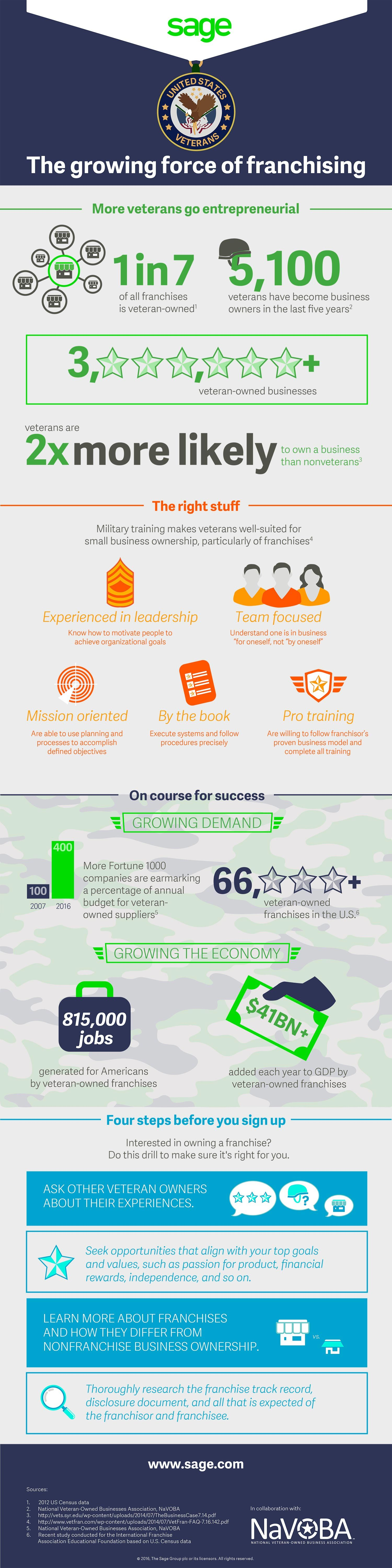 military-verterans-infographic